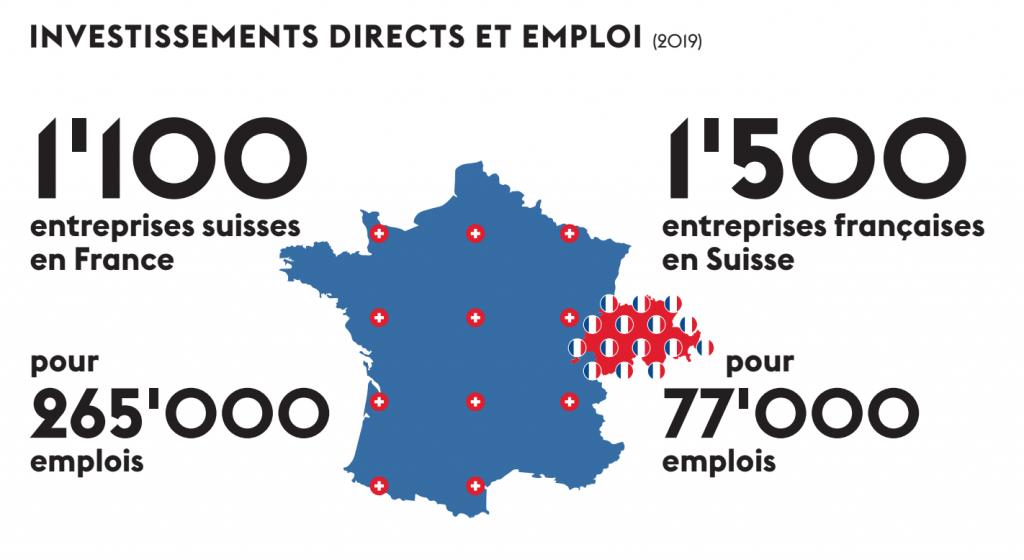 graphique investissements directs et emplois